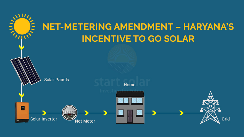 Net-metering amendment – Haryana's Incentive to go Solar